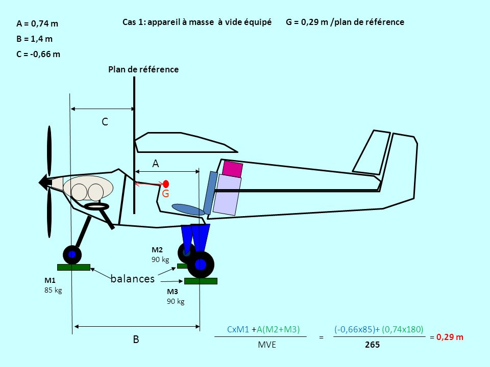 balances C G A A = 0,74 m Cas 1: appareil à masse à vide équipé G = 0,29 m /plan de référence B M1 85 kg M2 90 kg M3 90 kg Plan de référence B = 1,4 m