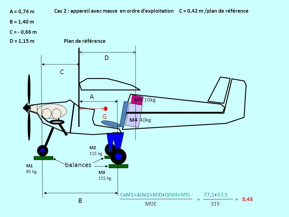 balances C G A A = 0,74 m B = 1,40 m C = - 0,66 m Cas 2 : appareil avec masse en ordre dexploitation C = 0,42 m /plan de référence B M1 85 kg M2 115 k