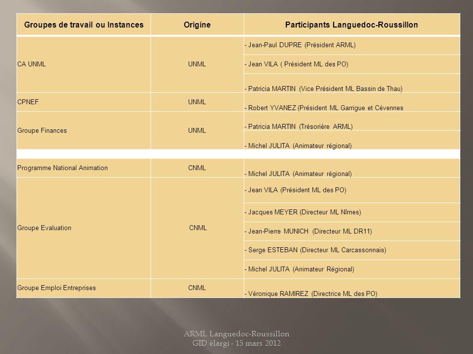 Groupes de travail ou InstancesOrigineParticipants Languedoc-Roussillon CA UNMLUNML - Jean-Paul DUPRE (Président ARML) - Jean VILA ( Président ML des