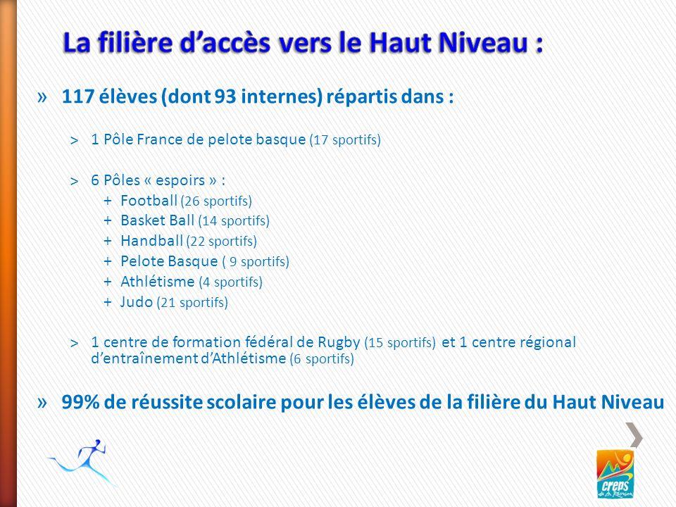 » 117 élèves (dont 93 internes) répartis dans : ˃1 Pôle France de pelote basque (17 sportifs) ˃6 Pôles « espoirs » : +Football (26 sportifs) +Basket Ball (14 sportifs) +Handball (22 sportifs) +Pelote Basque ( 9 sportifs) +Athlétisme (4 sportifs) +Judo (21 sportifs) ˃1 centre de formation fédéral de Rugby (15 sportifs) et 1 centre régional dentraînement dAthlétisme (6 sportifs) » 99% de réussite scolaire pour les élèves de la filière du Haut Niveau
