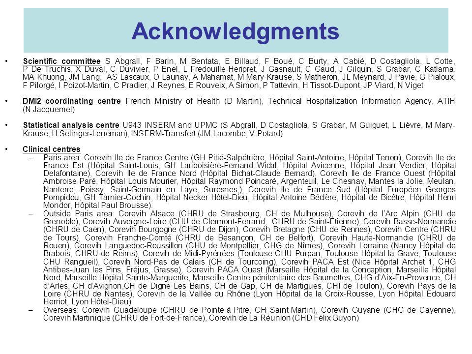 Acknowledgments Scientific committee S Abgrall, F Barin, M Bentata, E Billaud, F Boué, C Burty, A Cabié, D Costagliola, L Cotte, P De Truchis, X Duval, C Duvivier, P Enel, L Fredouille-Heripret, J Gasnault, C Gaud, J Gilquin, S Grabar, C Katlama, MA Khuong, JM Lang, AS Lascaux, O Launay, A Mahamat, M Mary-Krause, S Matheron, JL Meynard, J Pavie, G Pialoux, F Pilorgé, I Poizot-Martin, C Pradier, J Reynes, E Rouveix, A Simon, P Tattevin, H Tissot-Dupont, JP Viard, N Viget DMI2 coordinating centre French Ministry of Health (D Martin), Technical Hospitalization Information Agency, ATIH (N Jacquemet) Statistical analysis centre U943 INSERM and UPMC (S Abgrall, D Costagliola, S Grabar, M Guiguet, L Lièvre, M Mary- Krause, H Selinger-Leneman), INSERM-Transfert (JM Lacombe, V Potard) Clinical centres –Paris area: Corevih Ile de France Centre (GH Pitié Salpétrière, Hôpital Saint-Antoine, Hôpital Tenon), Corevih Ile de France Est (Hôpital Saint-Louis, GH Lariboisière-Fernand Widal, Hôpital Avicenne, Hôpital Jean Verdier, Hôpital Delafontaine), Corevih Ile de France Nord (Hôpital Bichat-Claude Bernard), Corevih Ile de France Ouest (Hôpital Ambroise Paré, Hôpital Louis Mourier, Hôpital Raymond Poincaré, Argenteuil, Le Chesnay, Mantes la Jolie, Meulan, Nanterre, Poissy, Saint-Germain en Laye, Suresnes,), Corevih Ile de France Sud (Hôpital Européen Georges Pompidou, GH Tarnier-Cochin, Hôpital Necker Hôtel-Dieu, Hôpital Antoine Béclère, Hôpital de Bicêtre, Hôpital Henri Mondor, Hôpital Paul Brousse).