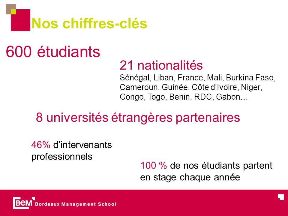 Nos chiffres-clés 600 étudiants 21 nationalités Sénégal, Liban, France, Mali, Burkina Faso, Cameroun, Guinée, Côte dIvoire, Niger, Congo, Togo, Benin,