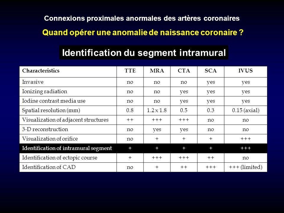 CharacteristicsTTEMRACTASCAIVUS Invasiveno yes Ionizing radiationno yes Iodine contrast media useno yes Spatial resolution (mm)0.81.2 x 1.80.50.30.15