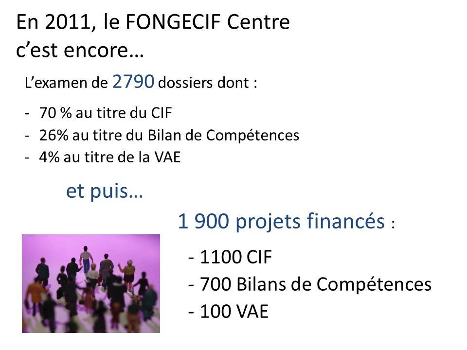 En 2011, le FONGECIF Centre cest encore… Lexamen de 2790 dossiers dont : -70 % au titre du CIF -26% au titre du Bilan de Compétences -4% au titre de la VAE et puis… 1 900 projets financés : -1100 CIF -700 Bilans de Compétences -100 VAE