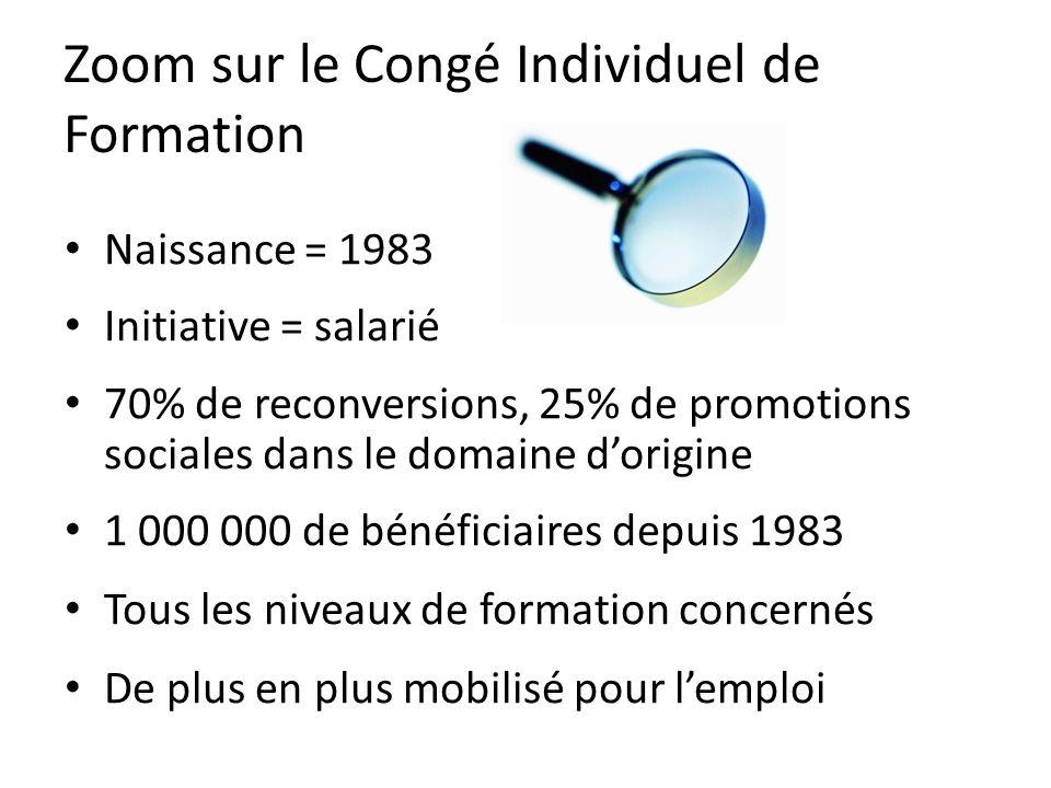 Zoom sur le Congé Individuel de Formation Naissance = 1983 Initiative = salarié 70% de reconversions, 25% de promotions sociales dans le domaine dorigine 1 000 000 de bénéficiaires depuis 1983 Tous les niveaux de formation concernés De plus en plus mobilisé pour lemploi