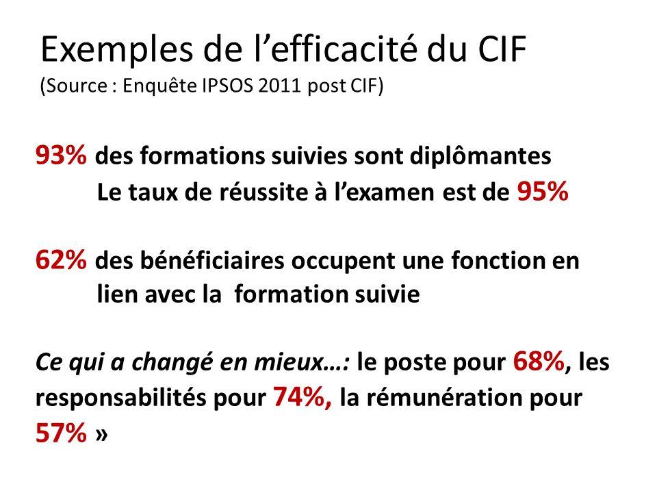 Exemples de lefficacité du CIF (Source : Enquête IPSOS 2011 post CIF) 93% des formations suivies sont diplômantes Le taux de réussite à lexamen est de