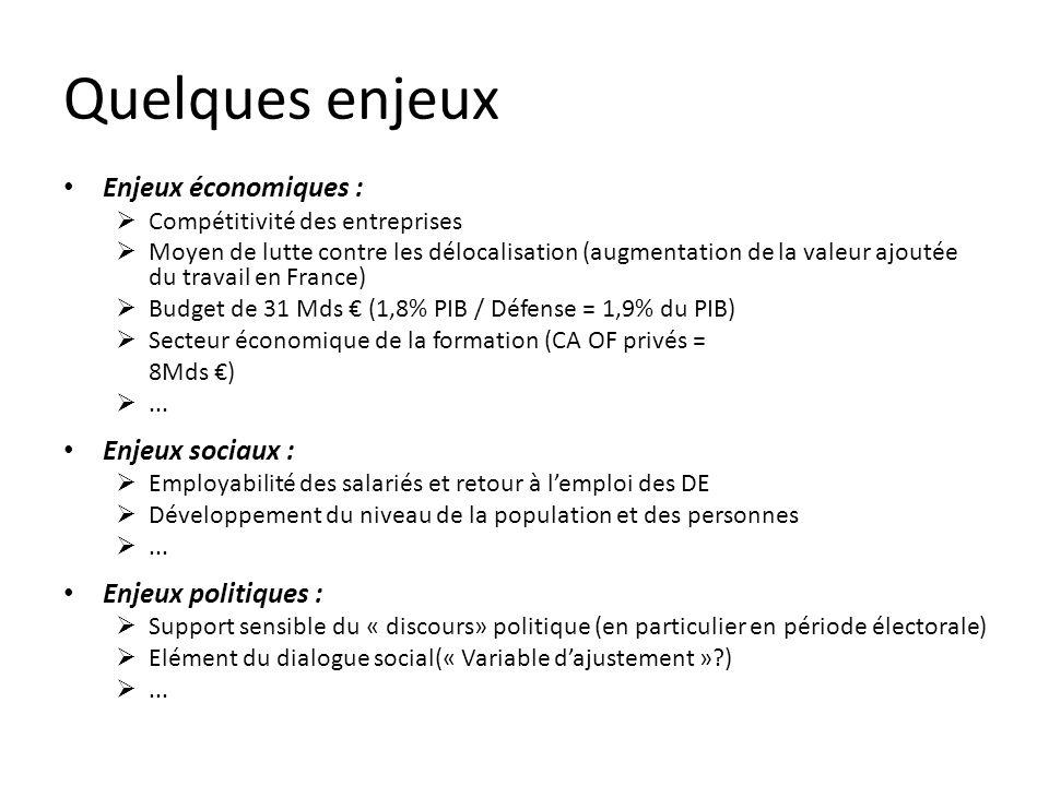 Quelques enjeux Enjeux économiques : Compétitivité des entreprises Moyen de lutte contre les délocalisation (augmentation de la valeur ajoutée du travail en France) Budget de 31 Mds (1,8% PIB / Défense = 1,9% du PIB) Secteur économique de la formation (CA OF privés = 8Mds )...