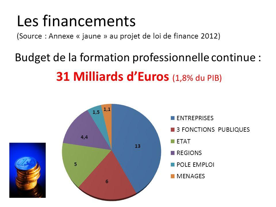 Les financements (Source : Annexe « jaune » au projet de loi de finance 2012) Budget de la formation professionnelle continue : 31 Milliards dEuros (1,8% du PIB)