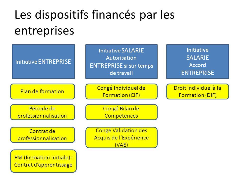 Les dispositifs financés par les entreprises Initiative ENTREPRISE Initiative SALARIE Accord ENTREPRISE Initiative SALARIE Autorisation ENTREPRISE si