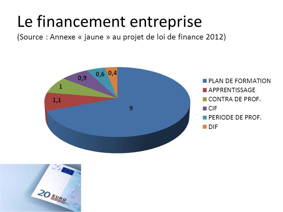 Le financement entreprise (Source : Annexe « jaune » au projet de loi de finance 2012)