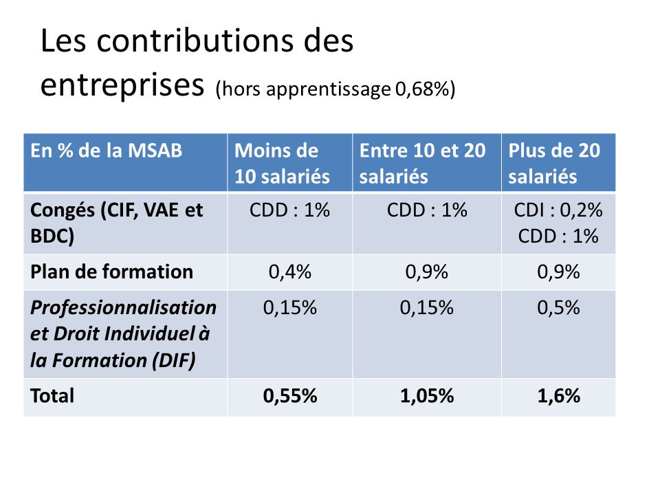 Les contributions des entreprises (hors apprentissage 0,68%) En % de la MSABMoins de 10 salariés Entre 10 et 20 salariés Plus de 20 salariés Congés (CIF, VAE et BDC) CDD : 1% CDI : 0,2% CDD : 1% Plan de formation0,4%0,9% Professionnalisation et Droit Individuel à la Formation (DIF) 0,15% 0,5% Total0,55%1,05%1,6%