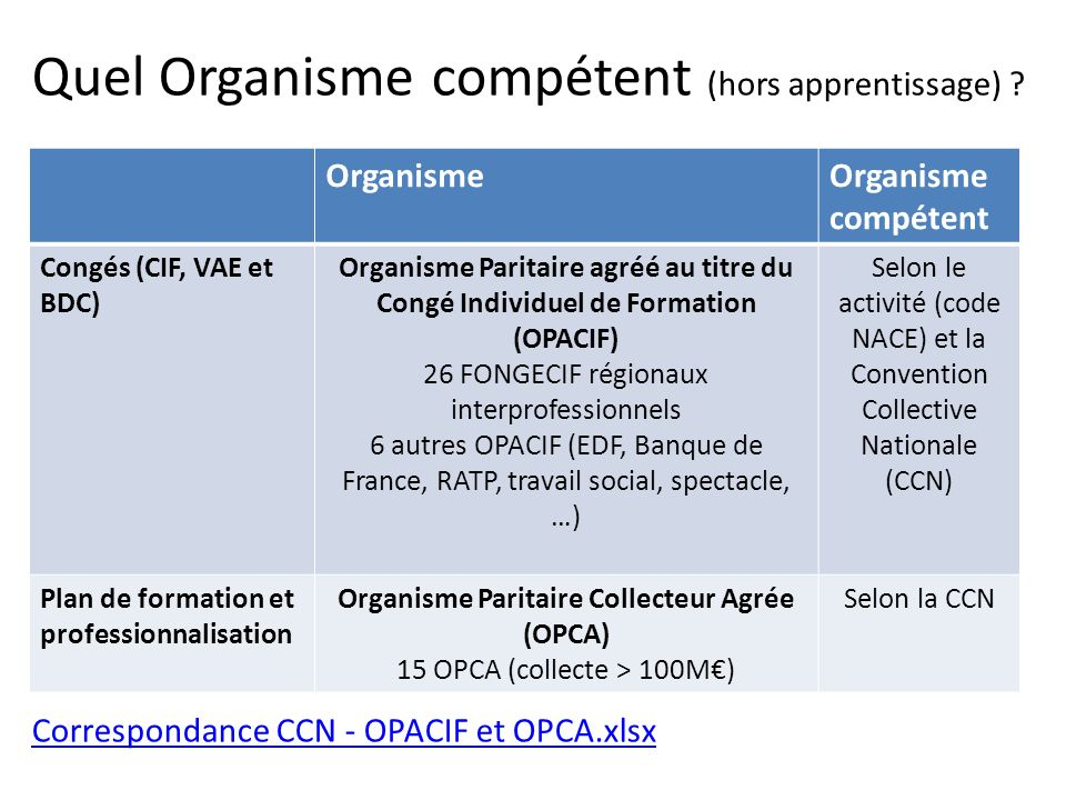 Quel Organisme compétent (hors apprentissage) ? Correspondance CCN - OPACIF et OPCA.xlsx Correspondance CCN - OPACIF et OPCA.xlsx OrganismeOrganisme c