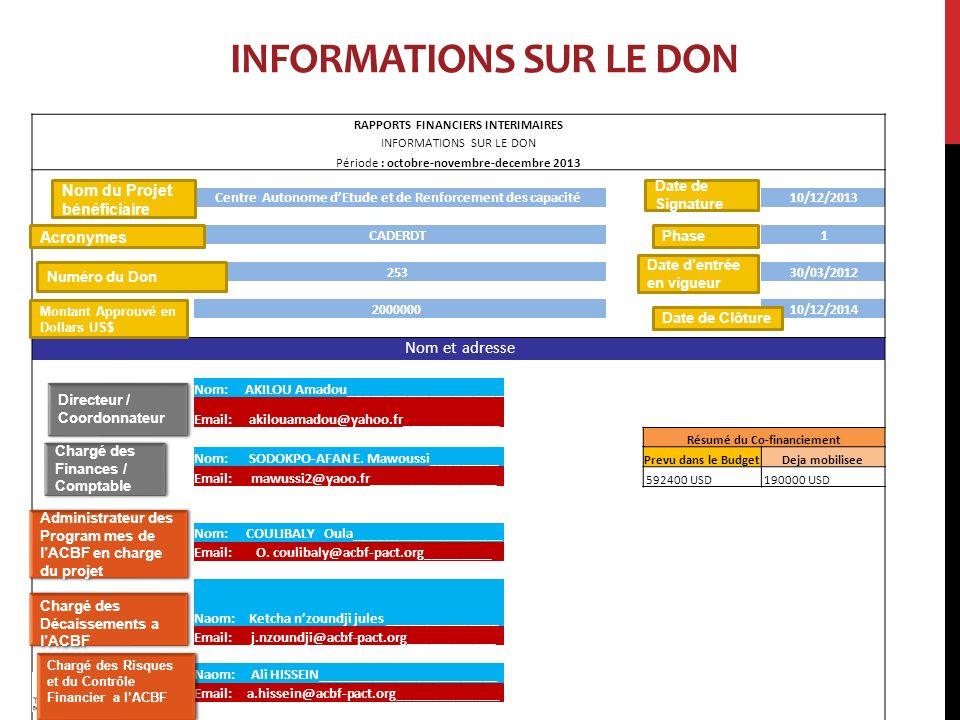 INFORMATIONS SUR LE DON RAPPORTS FINANCIERS INTERIMAIRES INFORMATIONS SUR LE DON Période : octobre-novembre-decembre 2013 Centre Autonome dEtude et de Renforcement des capacité 10/12/2013 CADERDT 1 253 30/03/2012 2000000 10/12/2014 Nom et adresse Nom:AKILOU Amadou_____________________ Email:akilouamadou@yahoo.fr_____________ Résumé du Co-financiement Nom:SODOKPO-AFAN E.