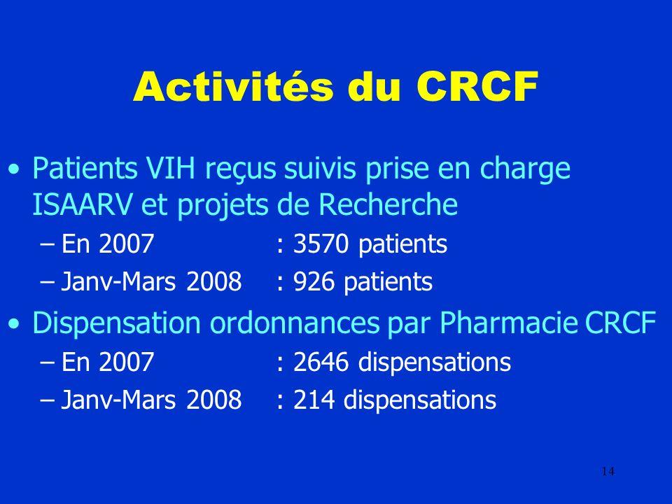 14 Activités du CRCF Patients VIH reçus suivis prise en charge ISAARV et projets de Recherche –En 2007 : 3570 patients –Janv-Mars 2008: 926 patients Dispensation ordonnances par Pharmacie CRCF –En 2007: 2646 dispensations –Janv-Mars 2008: 214 dispensations