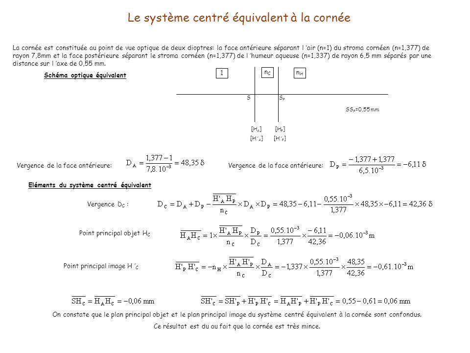 Le système centré équivalent au cristallin Le cristallin est limité par deux dioptres sphériques: le dioptre antérieur (R=10,2 mm) sépare l humeur aqueuse(n H =1,337) du cristallin (n CR =1,42) et le dioptre postérieur sépare le cristallin du corps vitré (n V =1,336) Schéma optique équivalent H CP S [H CA ] [H CP ] SH CA = 3,6 mm SH CP = 7,6 mm H CA H CP = 4 mm nVnV n CR nHnH H CA Vergence de la face antérieure: Eléments du système centré équivalent Vergence D CR : Point principal objet H CR Point principal image H CR
