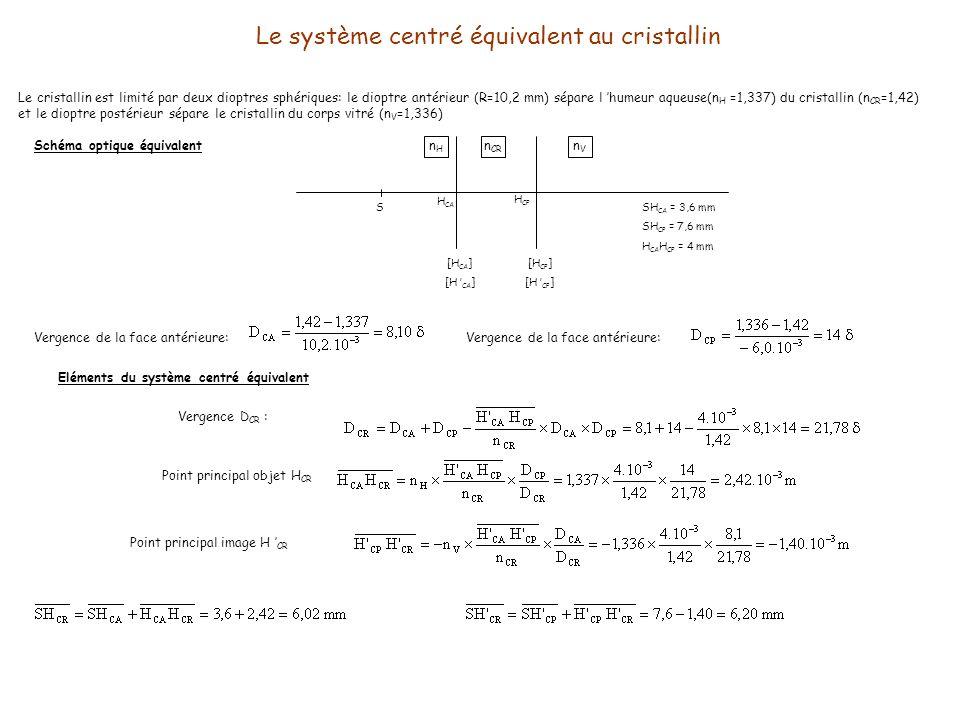 Le système centré équivalent au cristallin Le cristallin est limité par deux dioptres sphériques: le dioptre antérieur (R=10,2 mm) sépare l humeur aqu