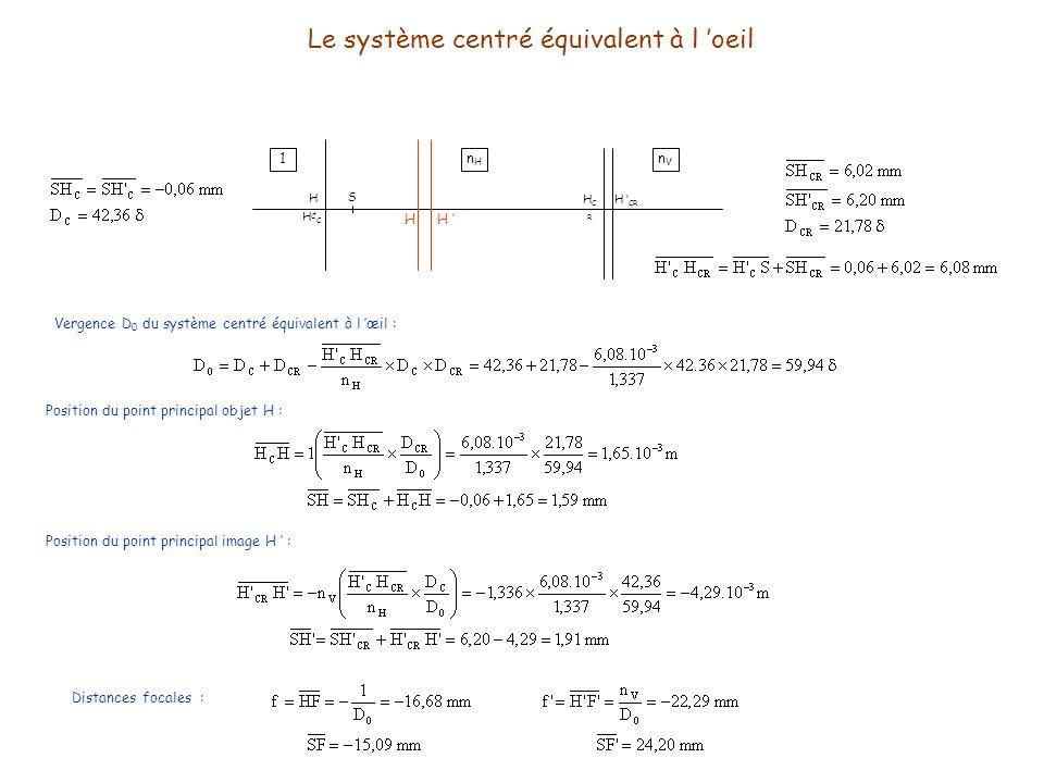Le système centré équivalent à l oeil S HCHC H C HCRHCR H CR Vergence D 0 du système centré équivalent à l œil : Position du point principal objet H :