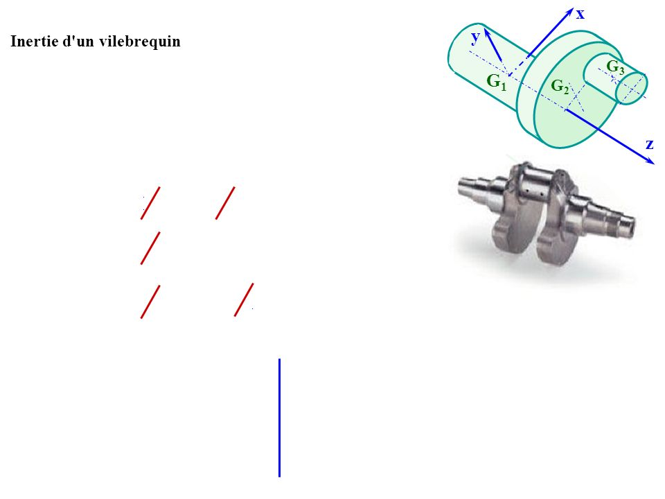 Inertie d'un vilebrequin z G1G1 x y G2G2 G3G3 On les calcule dabord dans le repère centré en G i Puis on les calcule dans le repère centré en G 1 Rech