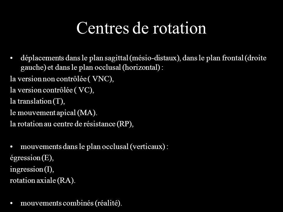 Centres de rotation déplacements dans le plan sagittal (mésio-distaux), dans le plan frontal (droite gauche) et dans le plan occlusal (horizontal) : l