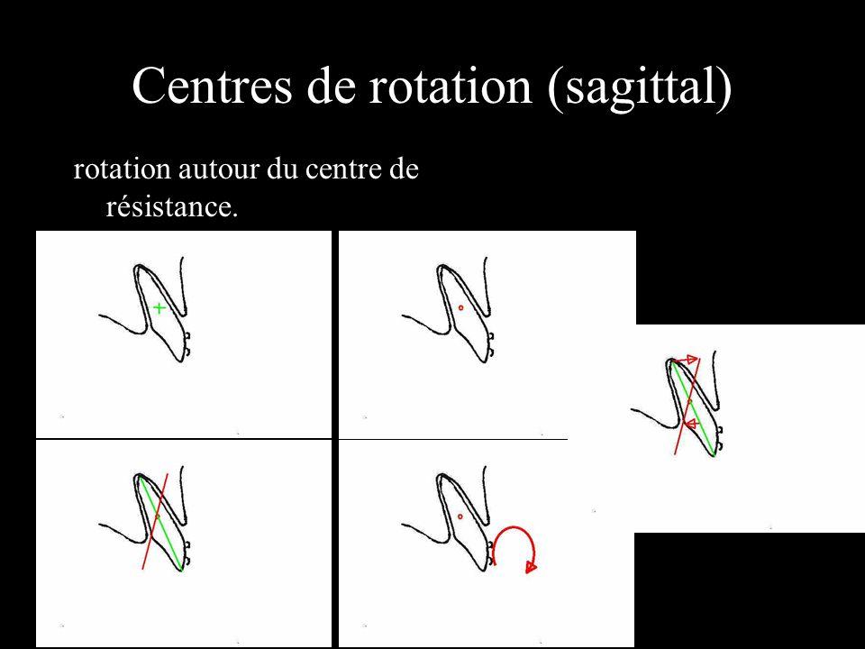 Centres de rotation (sagittal) rotation autour du centre de résistance.