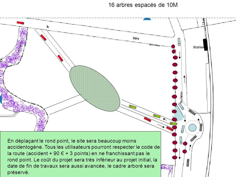 16 arbres espacés de 10M En déplaçant le rond point, le site sera beaucoup moins accidentogène. Tous les utilisateurs pourront respecter le code de la