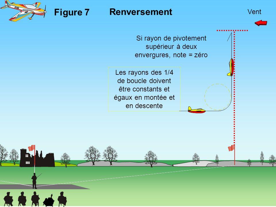 Vent Figure 7 Renversement Si rayon de pivotement supérieur à deux envergures, note = zéro Les rayons des 1/4 de boucle doivent être constants et égau