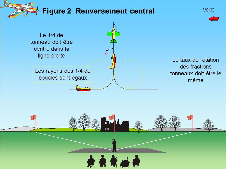 Vent Renversement central Le taux de rotation des fractions tonneaux doit être le même Figure 2 Le 1/4 de tonneau doit être centré dans la ligne droit