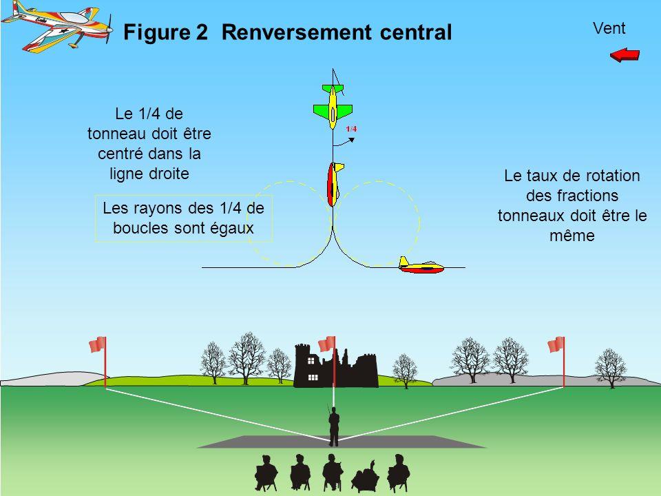 Vent Le 1/4 de tonneau doit être centré dans la ligne droite Le taux de rotation des fractions tonneaux doit être le même Figure 2Renversement central
