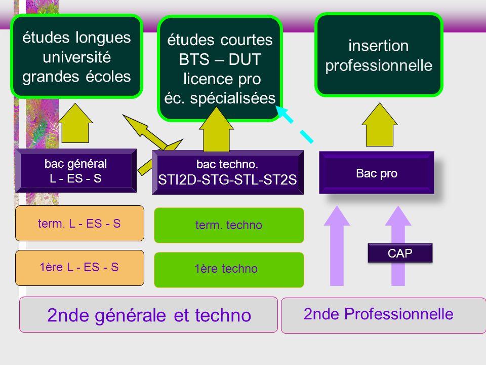 REMARQUES Le choix des enseignements dexploration de 2 nd informe sur la série du bac, mais ne détermine pas lorientation en classe de première.