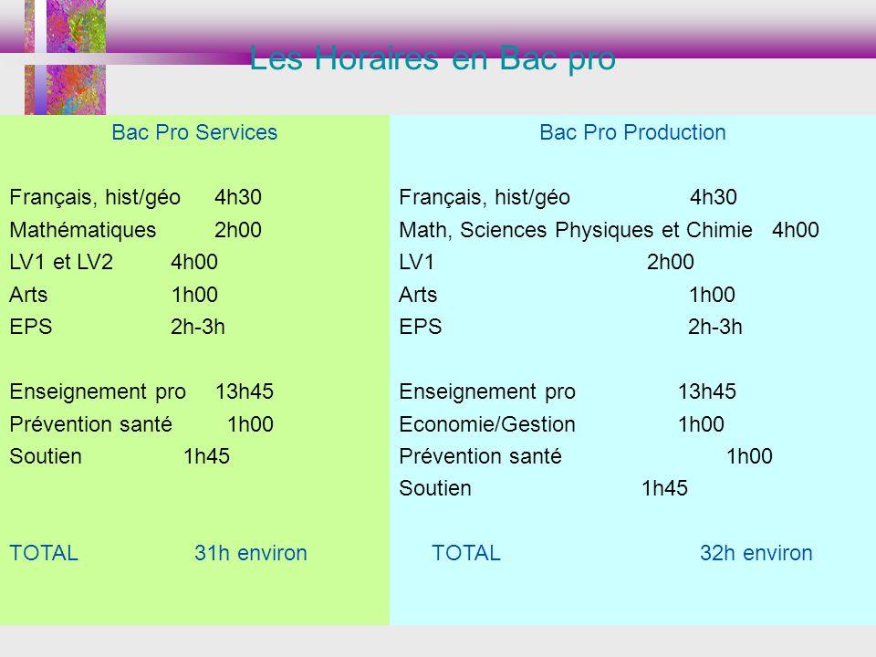 Bac Pro Services Français, hist/géo4h30 Mathématiques2h00 LV1 et LV24h00 Arts1h00 EPS2h-3h Enseignement pro13h45 Prévention santé 1h00 Soutien 1h45 TOTAL 31h environ Bac Pro Production Français, hist/géo 4h30 Math, Sciences Physiques et Chimie 4h00 LV1 2h00 Arts 1h00 EPS 2h-3h Enseignement pro 13h45 Economie/Gestion 1h00 Prévention santé 1h00 Soutien 1h45 TOTAL 32h environ Les Horaires en Bac pro