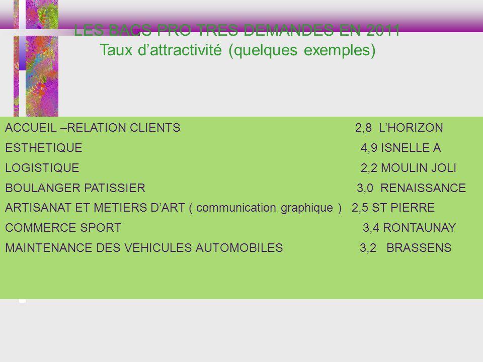 ACCUEIL –RELATION CLIENTS 2,8 LHORIZON ESTHETIQUE 4,9 ISNELLE A LOGISTIQUE 2,2 MOULIN JOLI BOULANGER PATISSIER 3,0 RENAISSANCE ARTISANAT ET METIERS DA