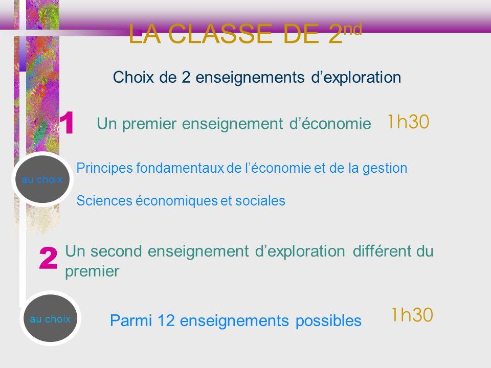 1h30 au choix 1h30 LA CLASSE DE 2 nd 1 2 Choix de 2 enseignements dexploration Un premier enseignement déconomie Principes fondamentaux de léconomie e