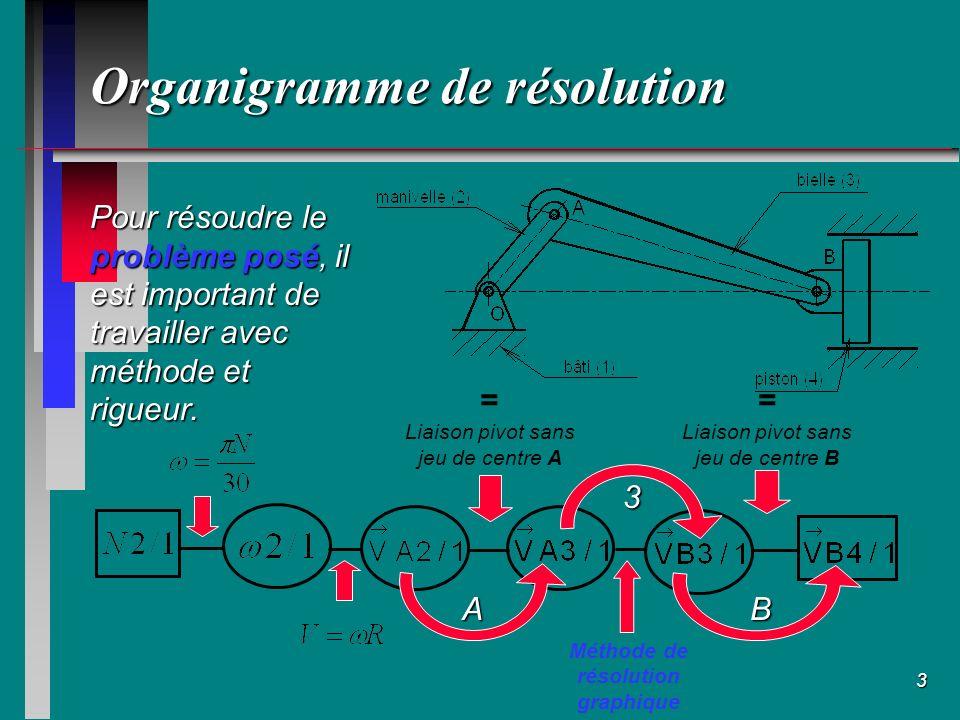 2 Présentation de létude Soit le système Bielle-manivelle représenté ci- contre Problème posé : Connaissant N2/1, la fréquence de rotation de la manivelle, déterminer la vitesse de déplacement du piston :