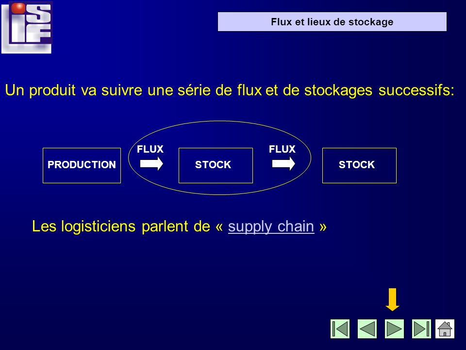 Flux et lieux de stockage Un produit va suivre une série de flux et de stockages successifs: PRODUCTION FLUX STOCK Les logisticiens parlent de « supply chain »supply chain