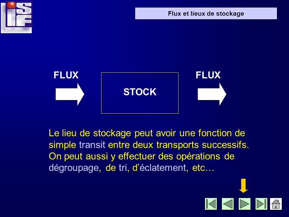 Flux et lieux de stockage FLUX STOCK FLUX Le lieu de stockage peut avoir une fonction de simple transit entre deux transports successifs.