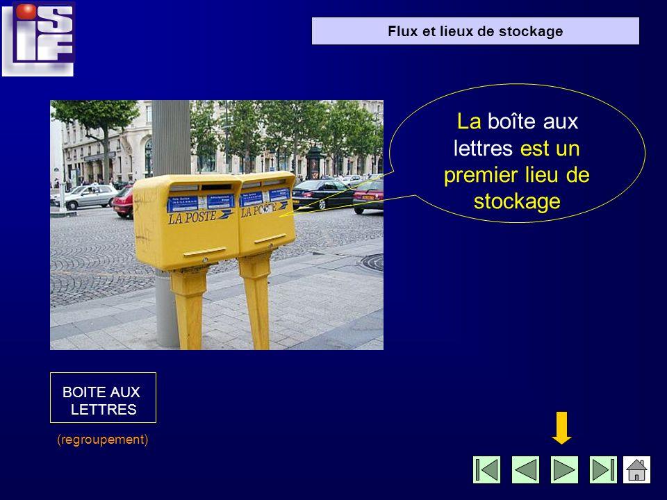 Flux et lieux de stockage La boîte aux lettres est un premier lieu de stockage BOITE AUX LETTRES (regroupement)