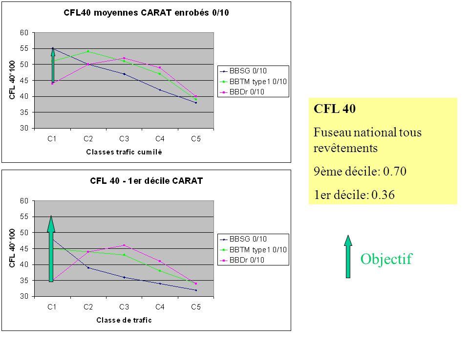 CFL 40 Fuseau national tous revêtements 9ème décile: 0.70 1er décile: 0.36 Objectif