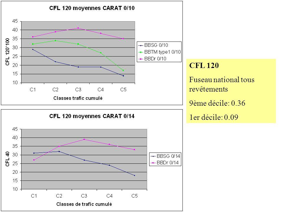 G. DELALANDE - LAUSANNE 17/9/2003 CFL 120 Fuseau national tous revêtements 9ème décile: 0.36 1er décile: 0.09