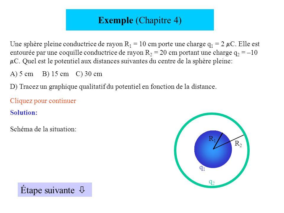 Exemple (Chapitre 4) Une sphère pleine conductrice de rayon R 1 = 10 cm porte une charge q 1 = 2 C. Elle est entourée par une coquille conductrice de