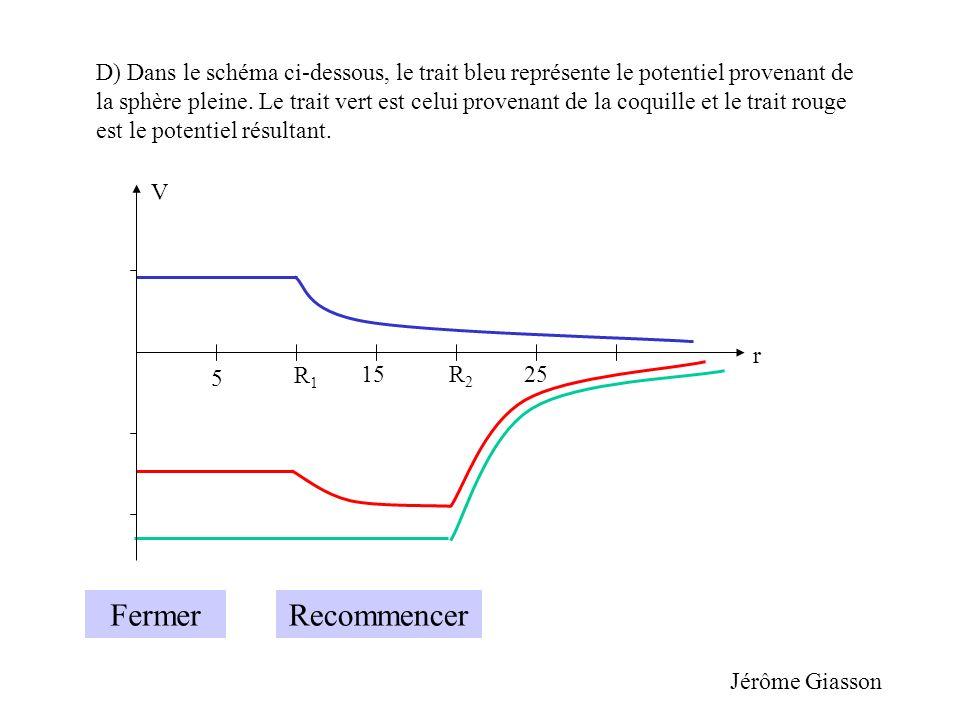 D) Dans le schéma ci-dessous, le trait bleu représente le potentiel provenant de la sphère pleine. Le trait vert est celui provenant de la coquille et