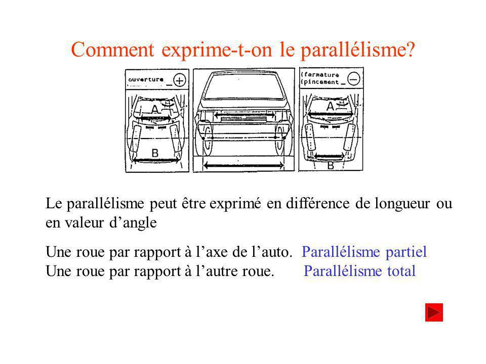 Comment exprime-t-on le parallélisme.