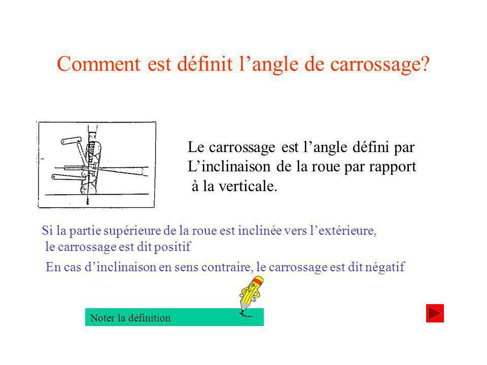 Comment est définit langle de carrossage.