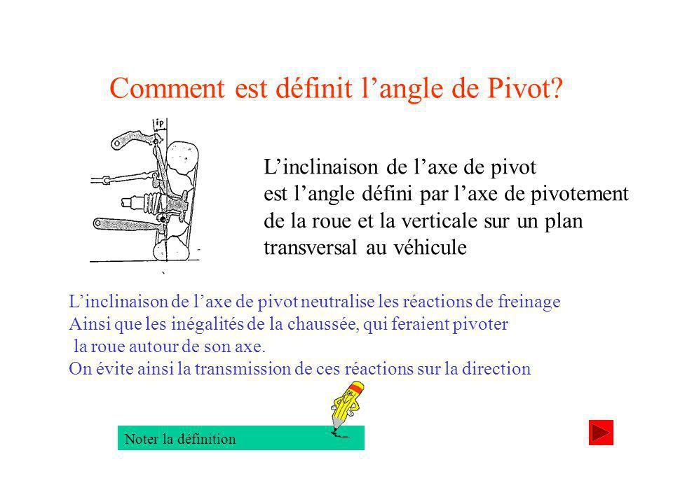 Comment est définit langle de Pivot.