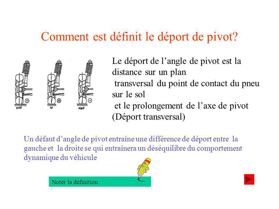 Comment est définit le déport de pivot.