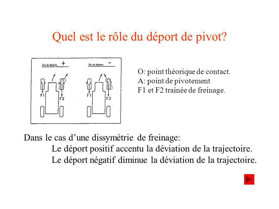 Quel est le rôle du déport de pivot.O: point théorique de contact.