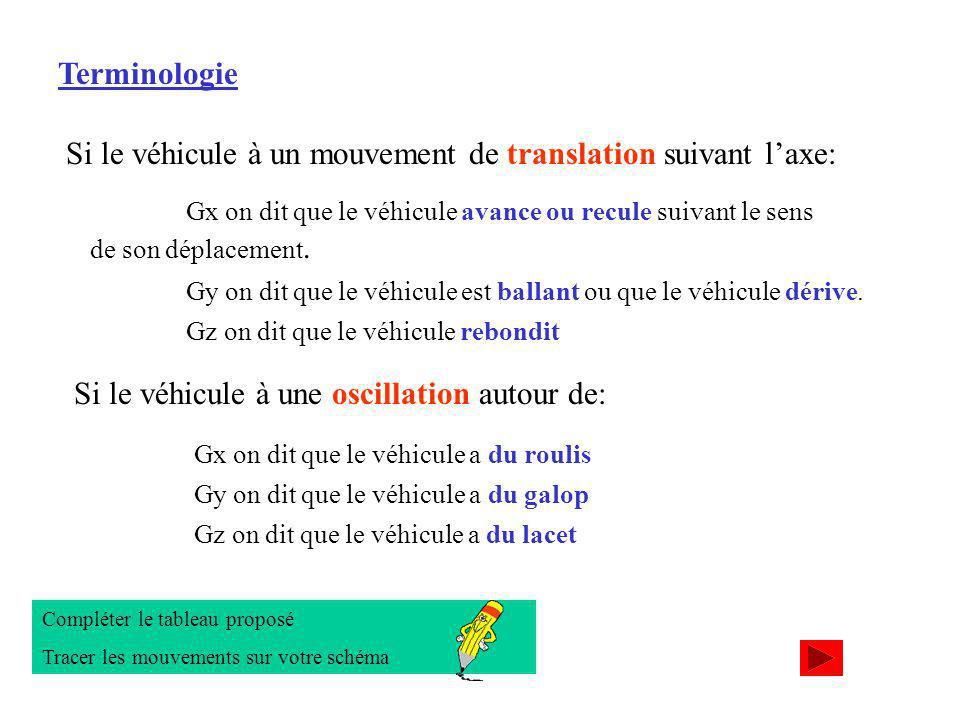 Terminologie Si le véhicule à un mouvement de translation suivant laxe: Gy on dit que le véhicule est ballant ou que le véhicule dérive.