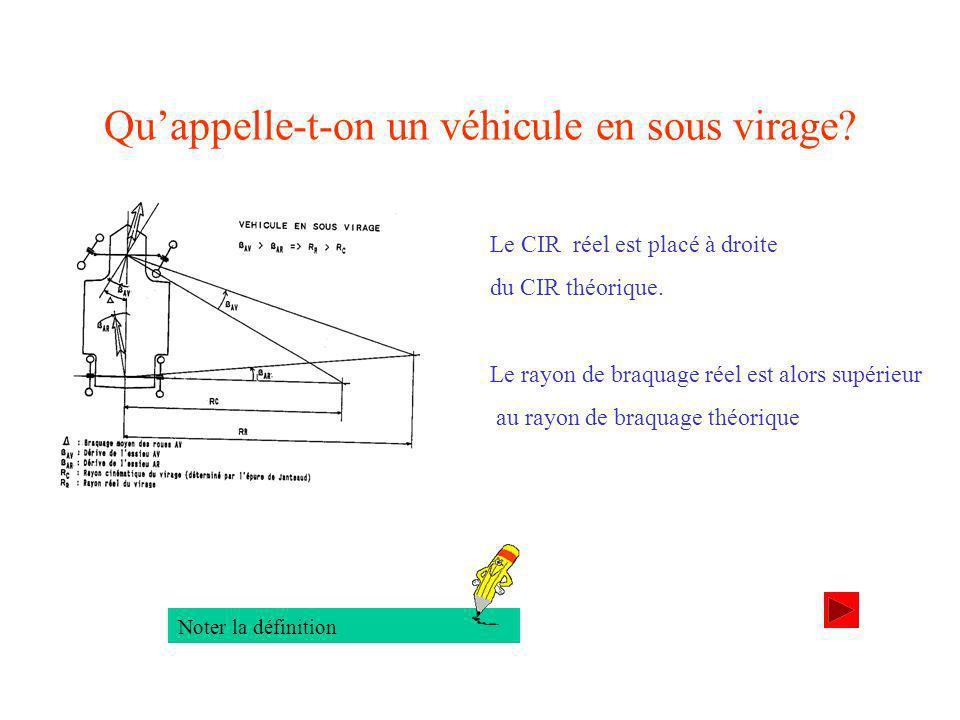 Quappelle-t-on un véhicule en sous virage.Le CIR réel est placé à droite du CIR théorique.