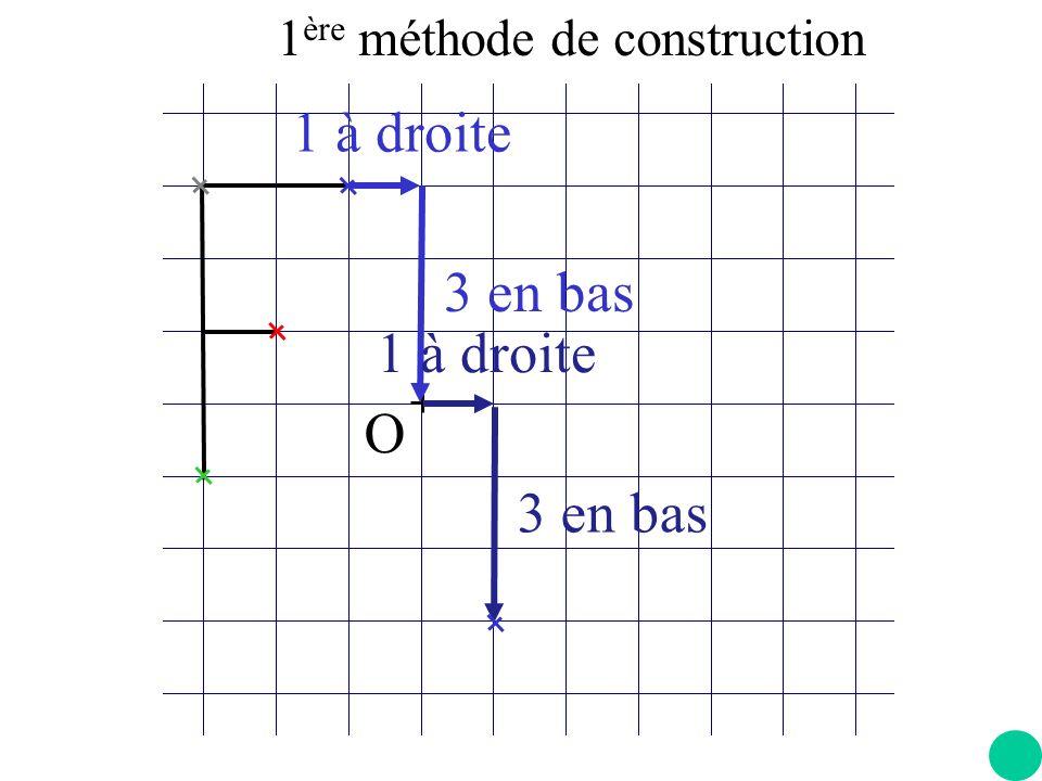 O 3 à droite 3 en bas 3 à droite 3 en bas 1 ère méthode de construction