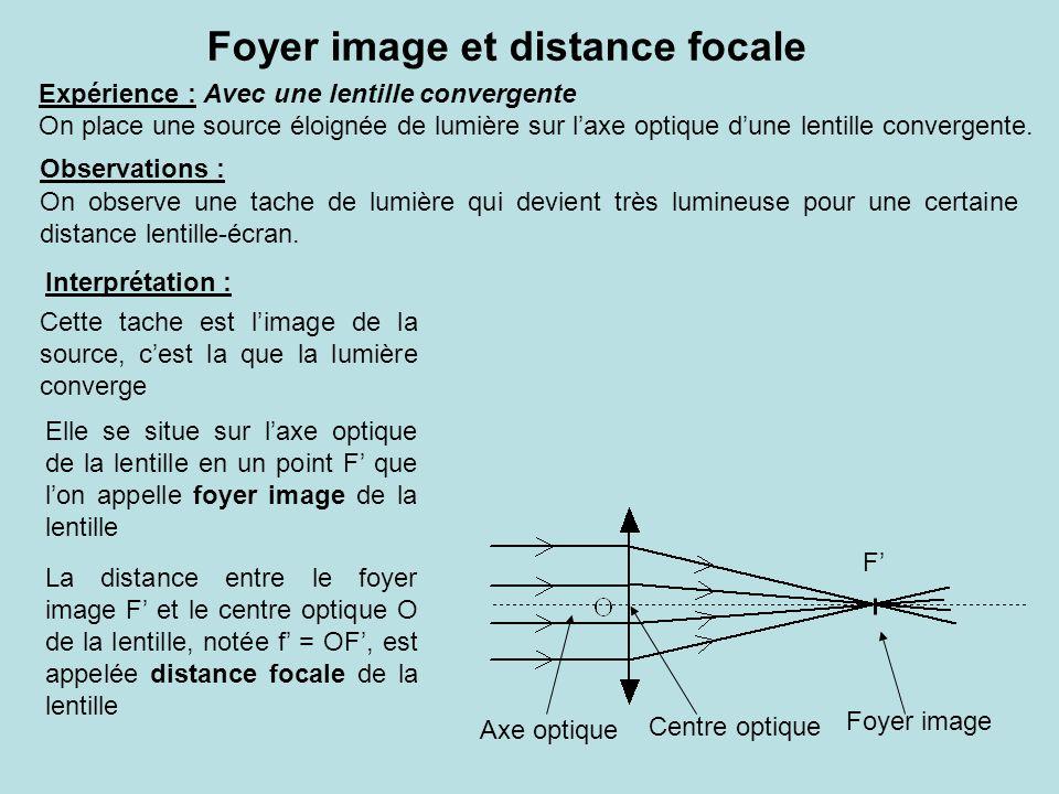 Foyer image et distance focale Expérience : Avec une lentille convergente On place une source éloignée de lumière sur laxe optique dune lentille convergente.