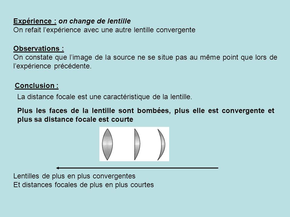 Expérience : on change de lentille On refait lexpérience avec une autre lentille convergente Observations : On constate que limage de la source ne se situe pas au même point que lors de lexpérience précédente.